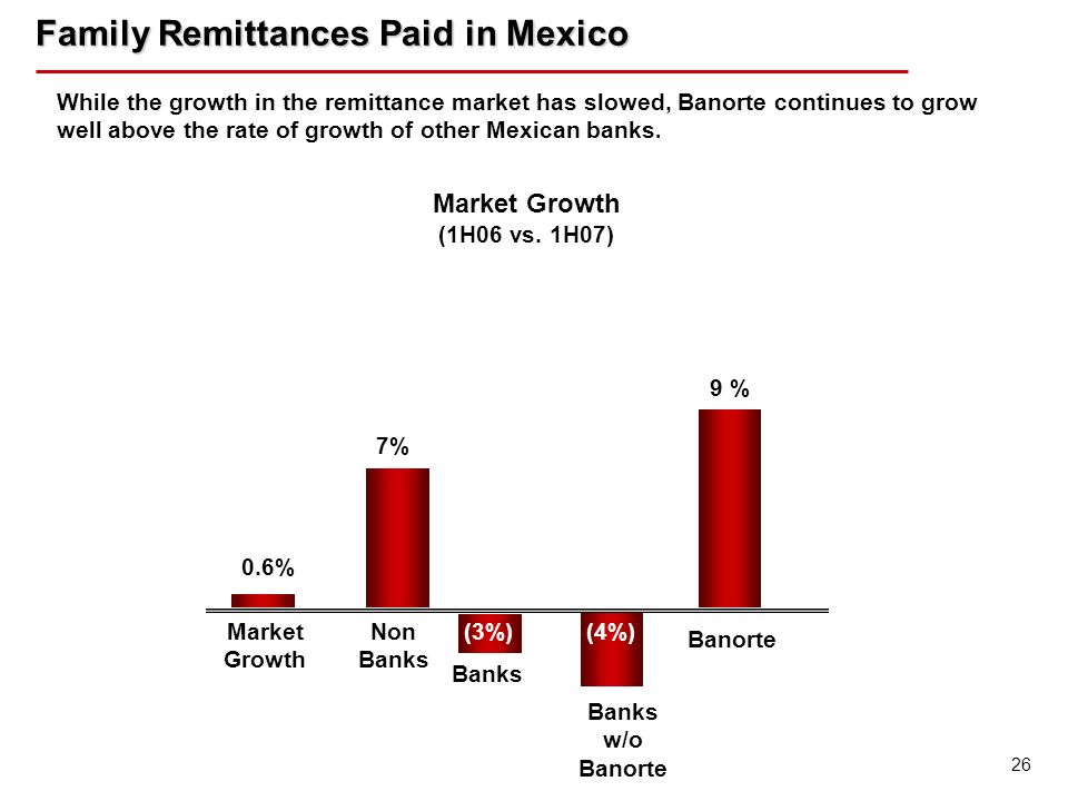 26 (3%) Banks (4%) 9 % Market Growth (1H06 vs. 1H07) 7% Non Banks w/o Banorte 0.6% Market Growth Banorte Family Remittances Paid in Mexico Family Remi