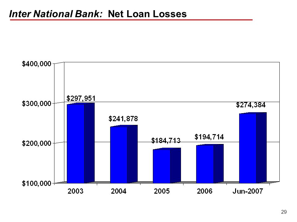 29 Inter National Bank: Net Loan Losses