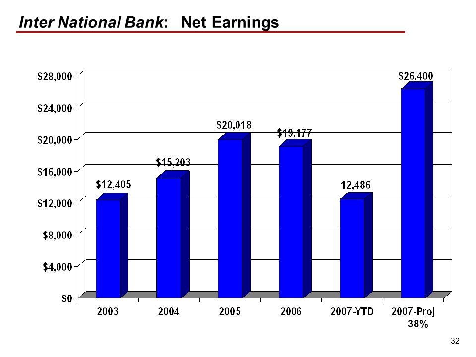 32 Inter National Bank: Net Earnings 38%