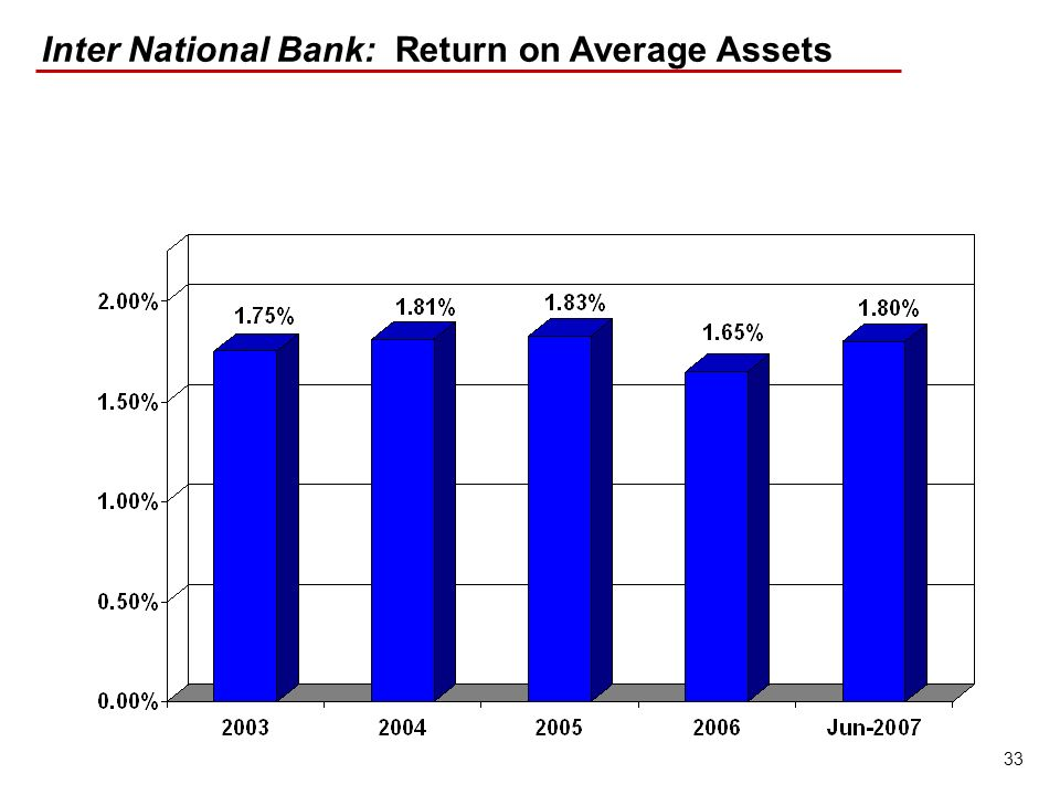 33 Inter National Bank: Return on Average Assets