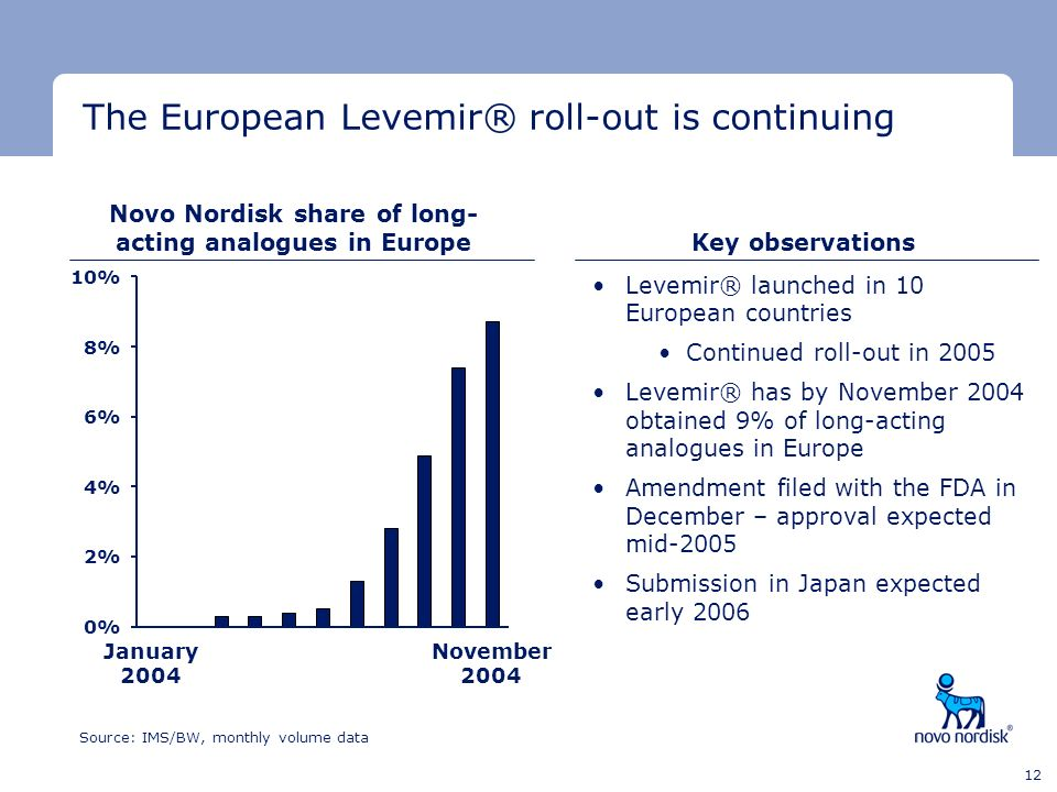 Minimum clear space Minimum clear space Last text line 12 Source: IMS/BW, monthly volume data Novo Nordisk share of long- acting analogues in Europe J