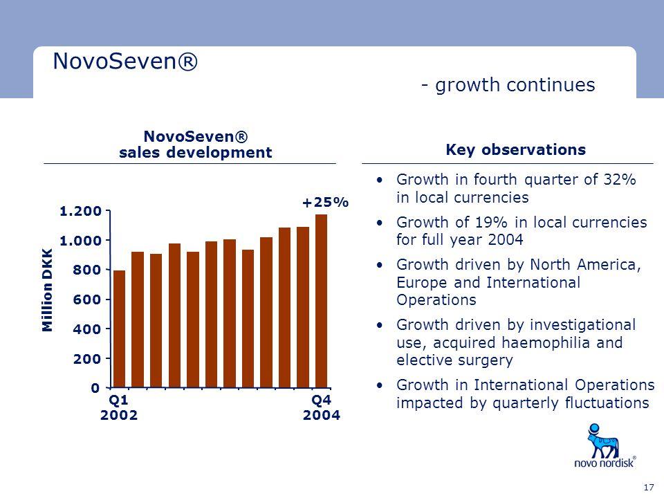 Minimum clear space Minimum clear space Last text line 17 NovoSeven® sales development Q1 2002 Q4 2004 Million DKK +25% Key observations Growth in fou