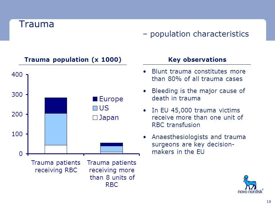 Minimum clear space Minimum clear space Last text line 19 Trauma – population characteristics Blunt trauma constitutes more than 80% of all trauma cas