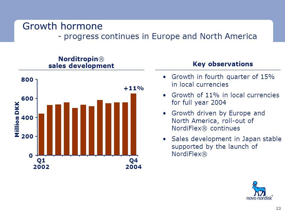 Minimum clear space Minimum clear space Last text line 23 Norditropin® sales development Q1 2002 Q4 2004 Million DKK +11% Growth hormone - progress co