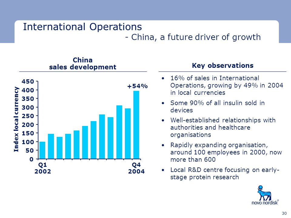 Minimum clear space Minimum clear space Last text line 30 International Operations - China, a future driver of growth Q1 2002 Q4 2004 China sales deve