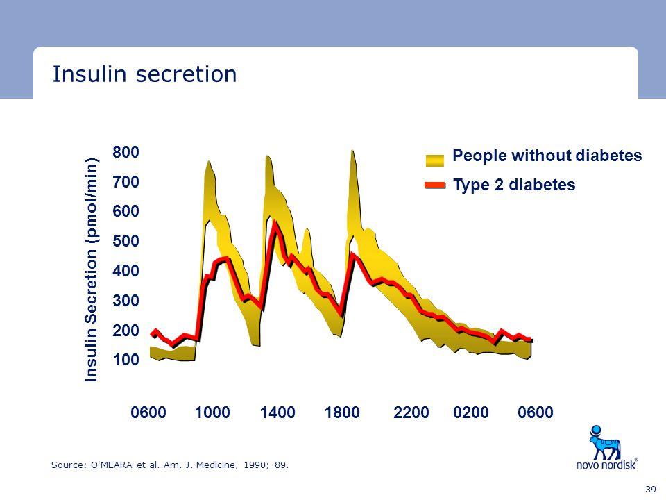 Minimum clear space Minimum clear space Last text line 39 0600 People without diabetes Type 2 diabetes 100014001800 220002000600 800 700 600 500 400 3