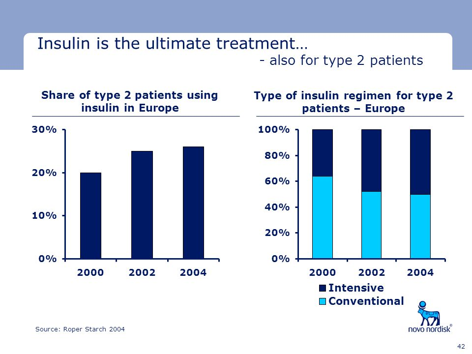 Minimum clear space Minimum clear space Last text line 42 Insulin is the ultimate treatment… - also for type 2 patients Share of type 2 patients using