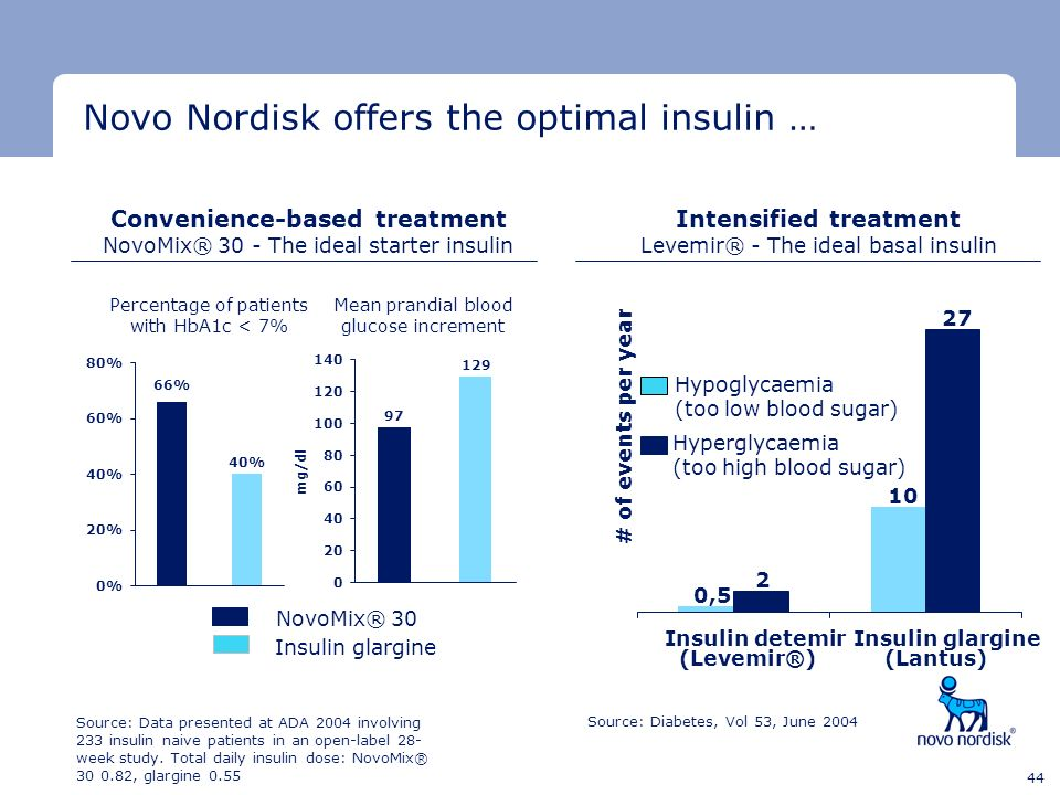 Minimum clear space Minimum clear space Last text line 44 0,5 10 2 27 Insulin detemir (Levemir®) Insulin glargine (Lantus) # of events per year Intens