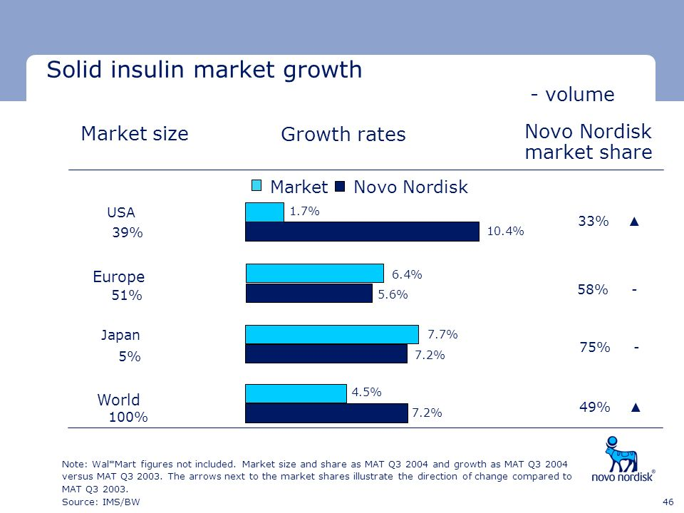 Minimum clear space Minimum clear space Last text line 46 Solid insulin market growth - volume Note: Wal*Mart figures not included. Market size and sh