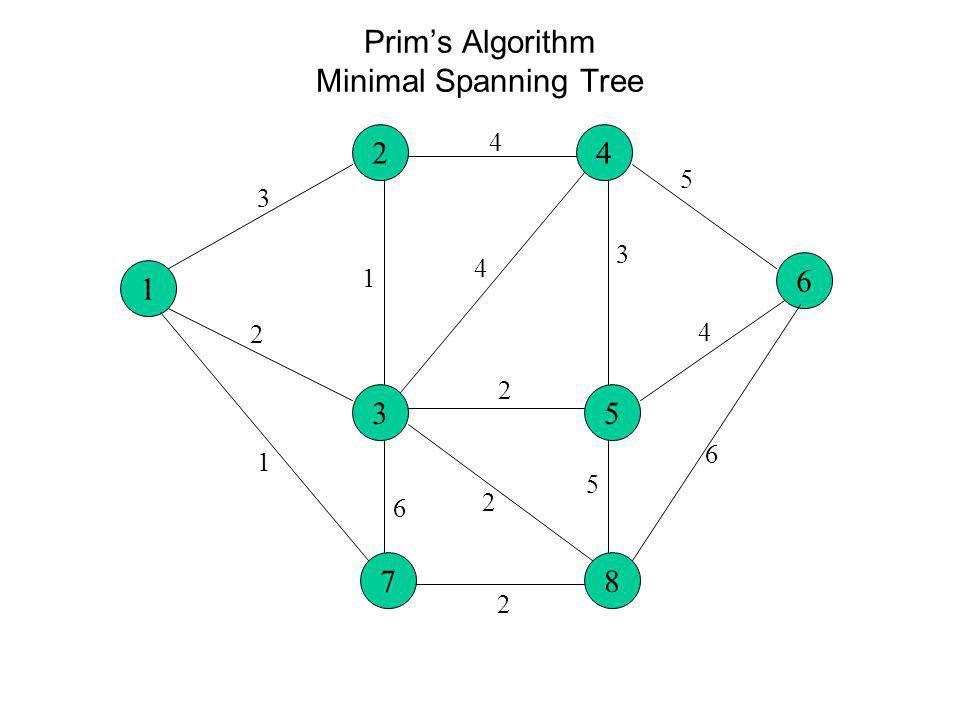 Prims Algorithm Minimal Spanning Tree 1 6 24 35 3 2 1 4 4 2 5 3 4 78 1 6 2 5 2 6