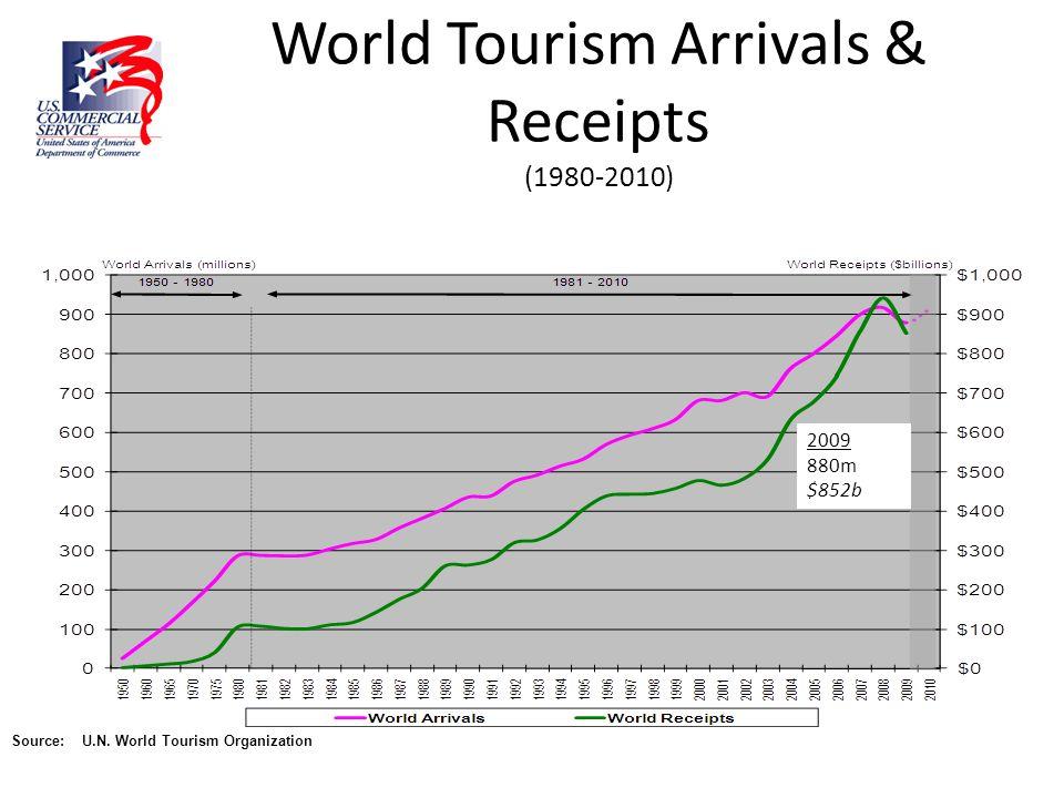 World Tourism Arrivals & Receipts (1980-2010) Source: U.N. World Tourism Organization 2009 880m $852b