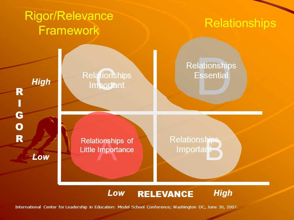 B D C A RIGORRIGOR RELEVANCE Rigor/Relevance Framework High Low Relationships Relationships of Little Importance Relationships Essential Relationships