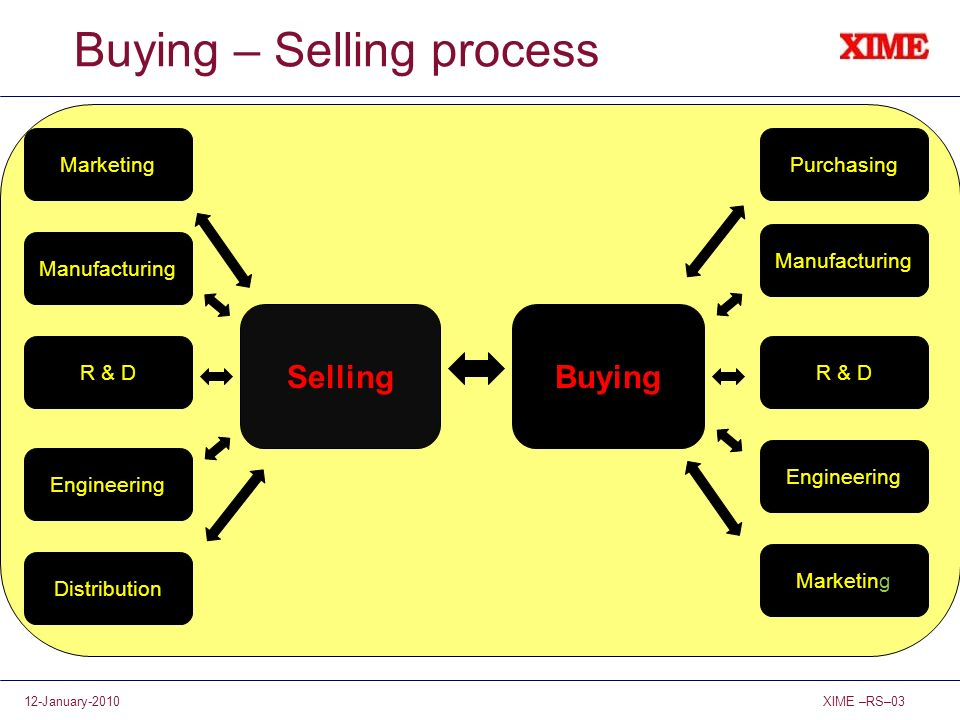 XIME –RS–0312-January-2010 Buying – Selling process SellingBuying R & D Distribution Marketing Purchasing Engineering Manufacturing