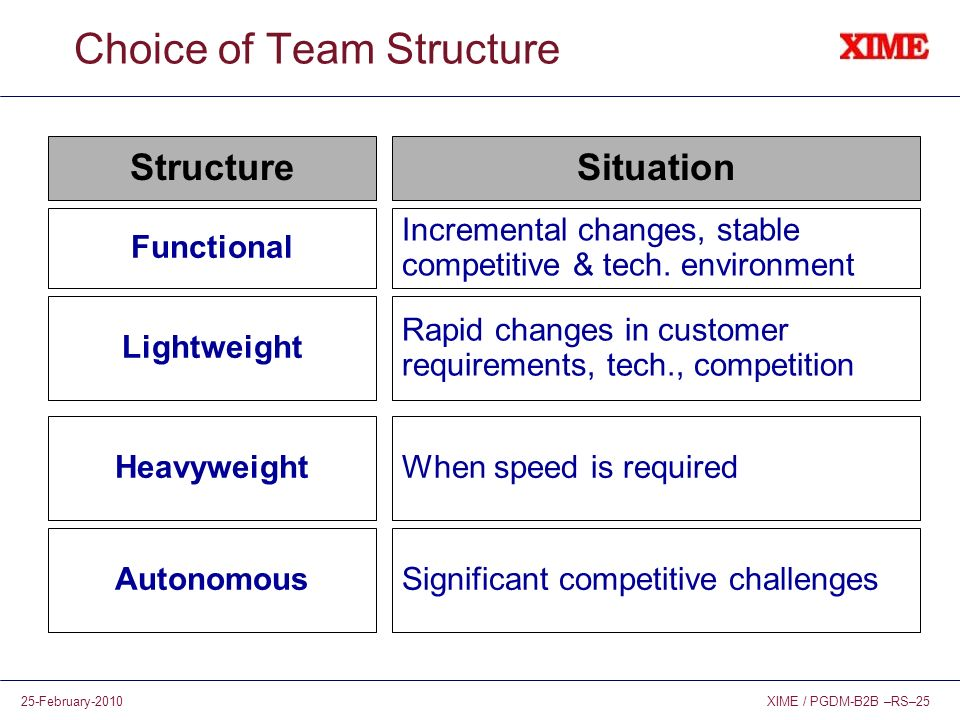 XIME / PGDM-B2B –RS–2525-February-2010 Choice of Team Structure Incremental changes, stable competitive & tech. environment StructureSituation Functio