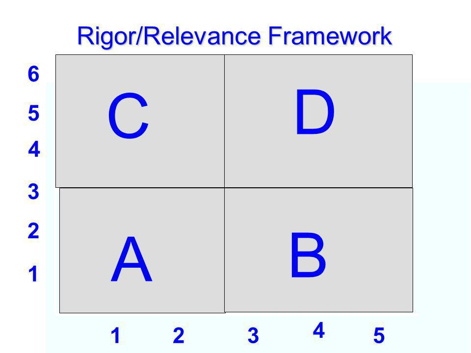 1 2 3 4 5 6 123 4 5 A Rigor/Relevance Framework B C D