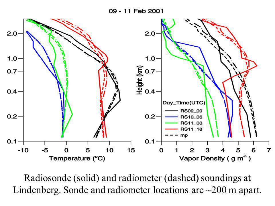 Radiosonde (solid) and radiometer (dashed) soundings at Lindenberg. Sonde and radiometer locations are ~200 m apart.