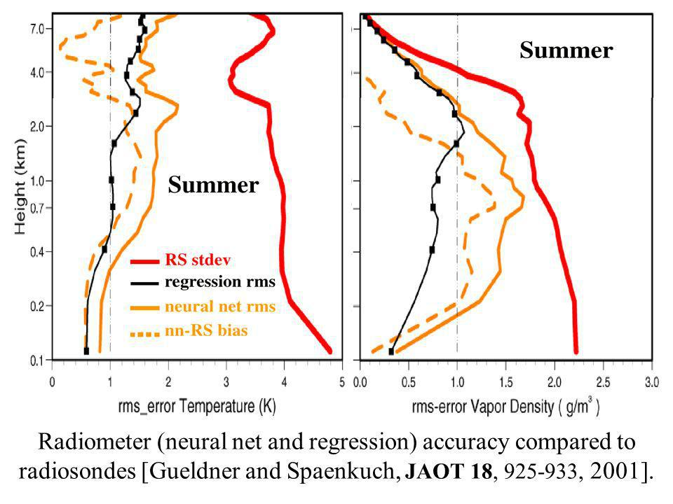 Radiometer (neural net and regression) accuracy compared to radiosondes [Gueldner and Spaenkuch, JAOT 18, 925-933, 2001].