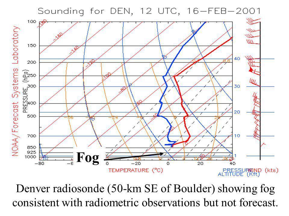 Denver radiosonde (50-km SE of Boulder) showing fog consistent with radiometric observations but not forecast. Fog