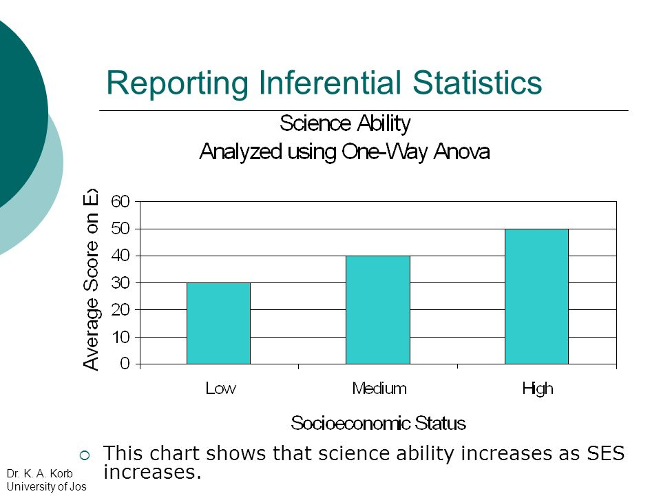 Reporting Inferential Statistics This chart shows that science ability increases as SES increases. Dr. K. A. Korb University of Jos