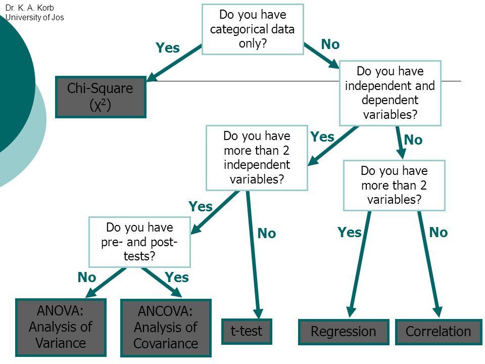 ANCOVA: Analysis of Covariance ANOVA: Analysis of Variance t-test CorrelationRegression Yes No Yes No Yes Do you have more than 2 variables? Do you ha