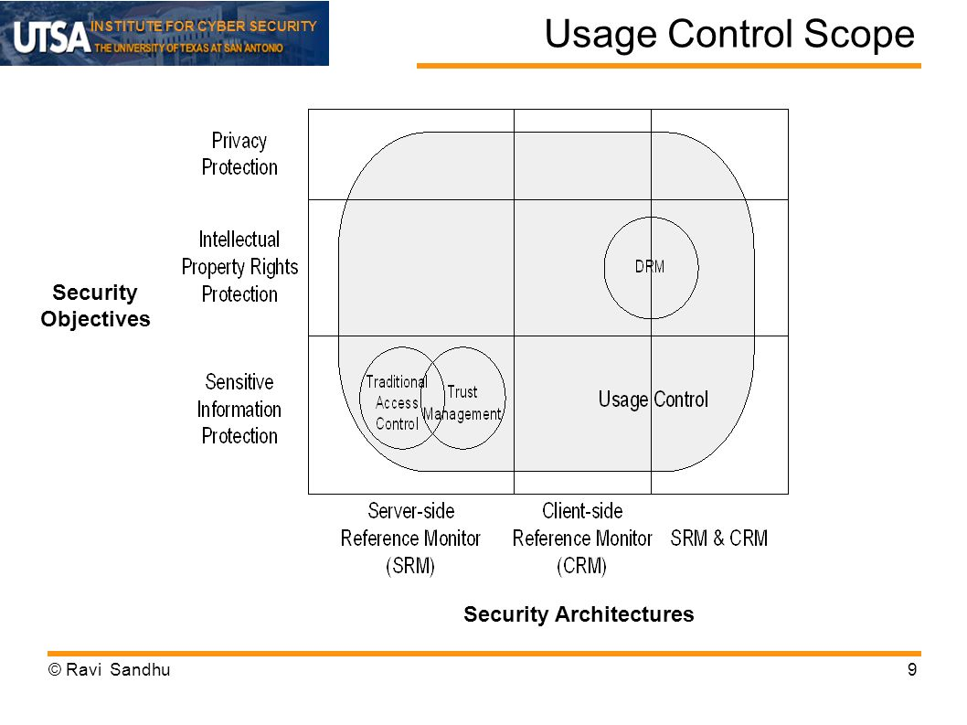 INSTITUTE FOR CYBER SECURITY Usage Control Scope © Ravi Sandhu9 Security Objectives Security Architectures