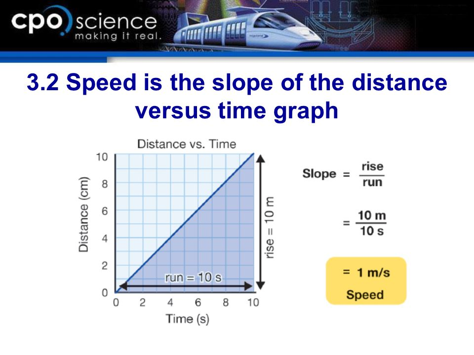 3.2 Speed is the slope of the distance versus time graph