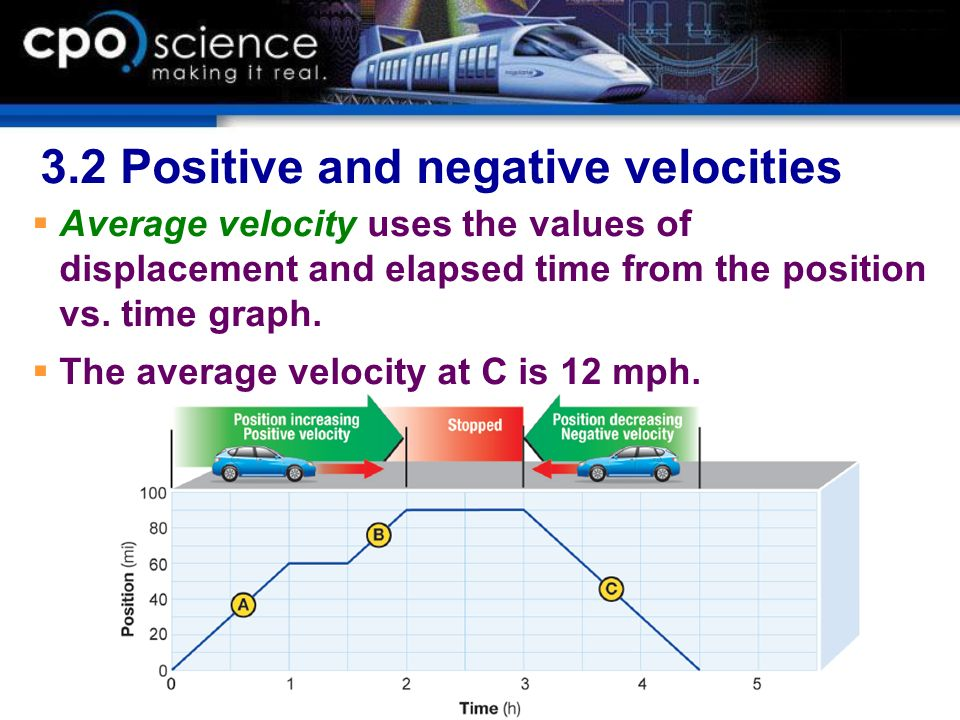 3.2 Positive and negative velocities Average velocity uses the values of displacement and elapsed time from the position vs. time graph. The average v