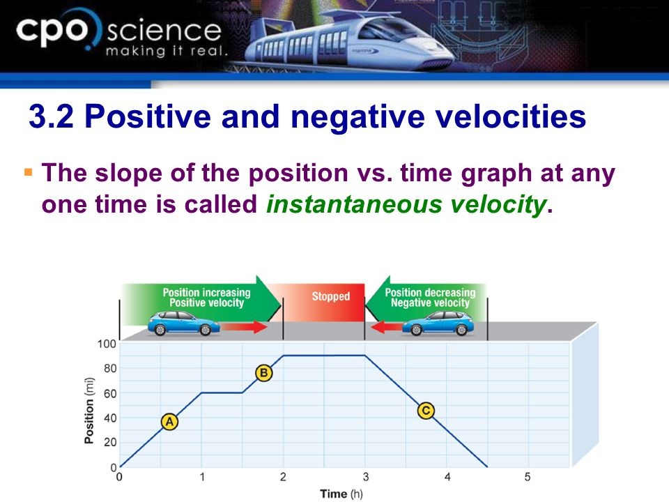 3.2 Positive and negative velocities The slope of the position vs. time graph at any one time is called instantaneous velocity.