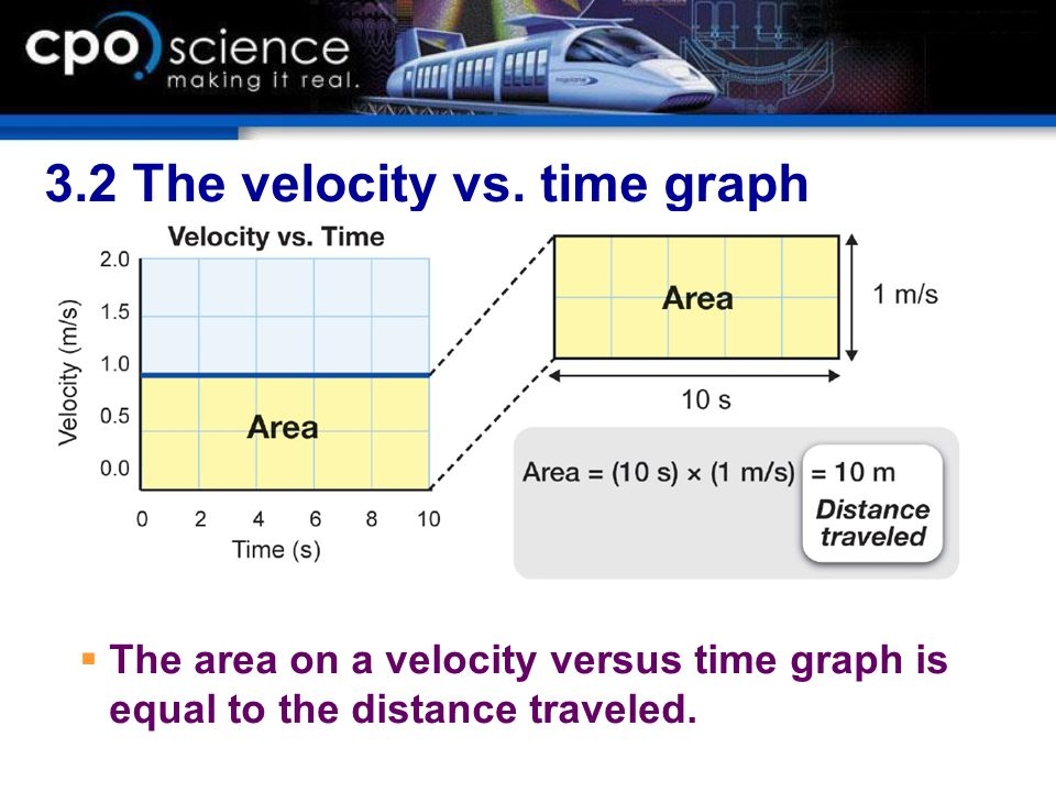 3.2 The velocity vs. time graph The area on a velocity versus time graph is equal to the distance traveled.