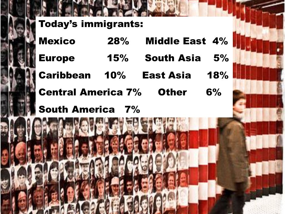Todays immigrants: Mexico 28% Middle East 4% Europe 15% South Asia 5% Caribbean 10% East Asia 18% Central America 7% Other 6% South America 7%