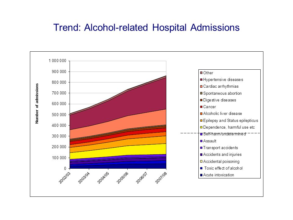 Trend: Alcohol-related Hospital Admissions