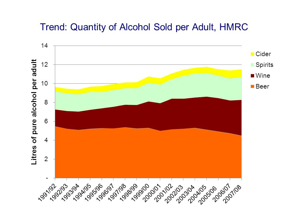Trend: Quantity of Alcohol Sold per Adult, HMRC