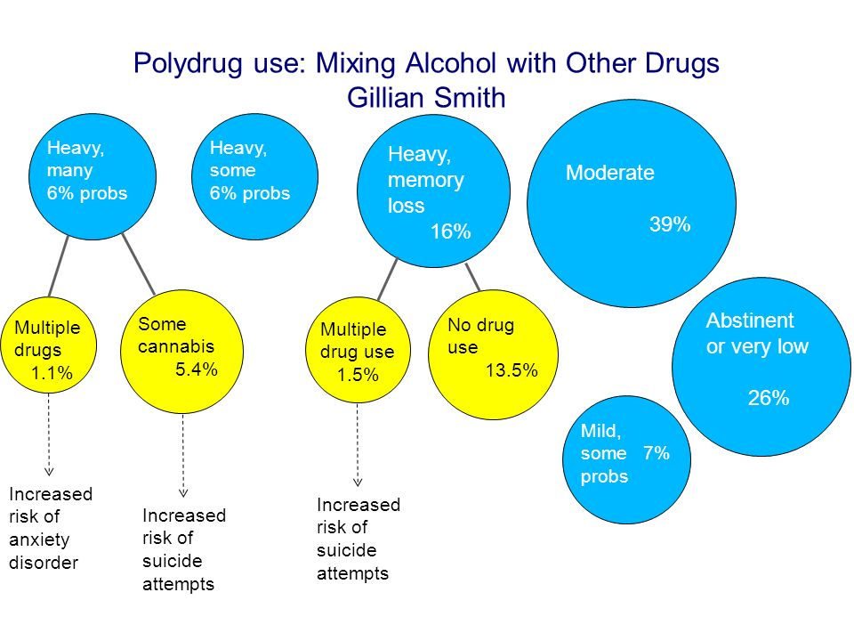 Polydrug use: Mixing Alcohol with Other Drugs Gillian Smith Moderate 39% Abstinent or very low 26% Heavy, memory loss 16% Mild, some 7% probs Heavy, m