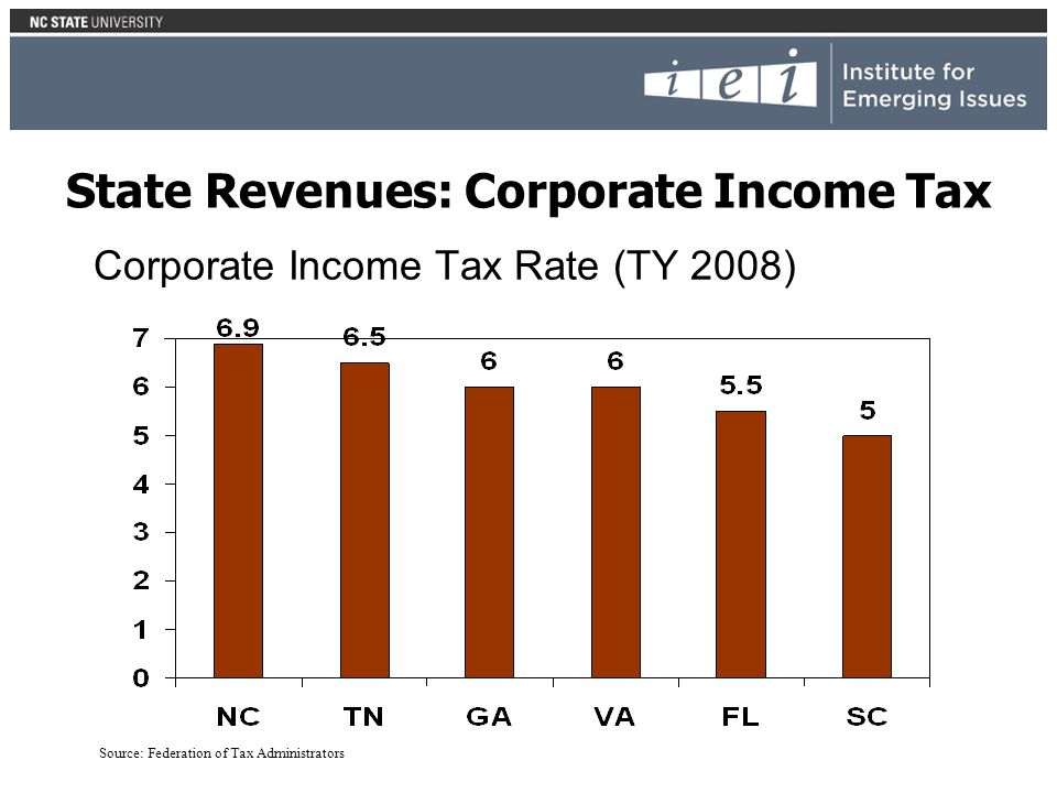 Corporate Income Tax Rate (TY 2008) Source: Federation of Tax Administrators State Revenues: Corporate Income Tax