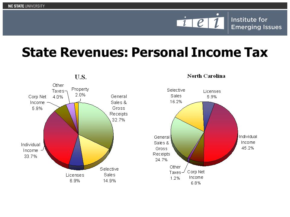 State Revenues: Personal Income Tax
