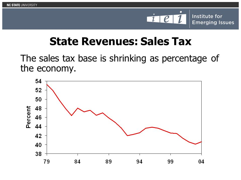 State Revenues: Sales Tax The sales tax base is shrinking as percentage of the economy.