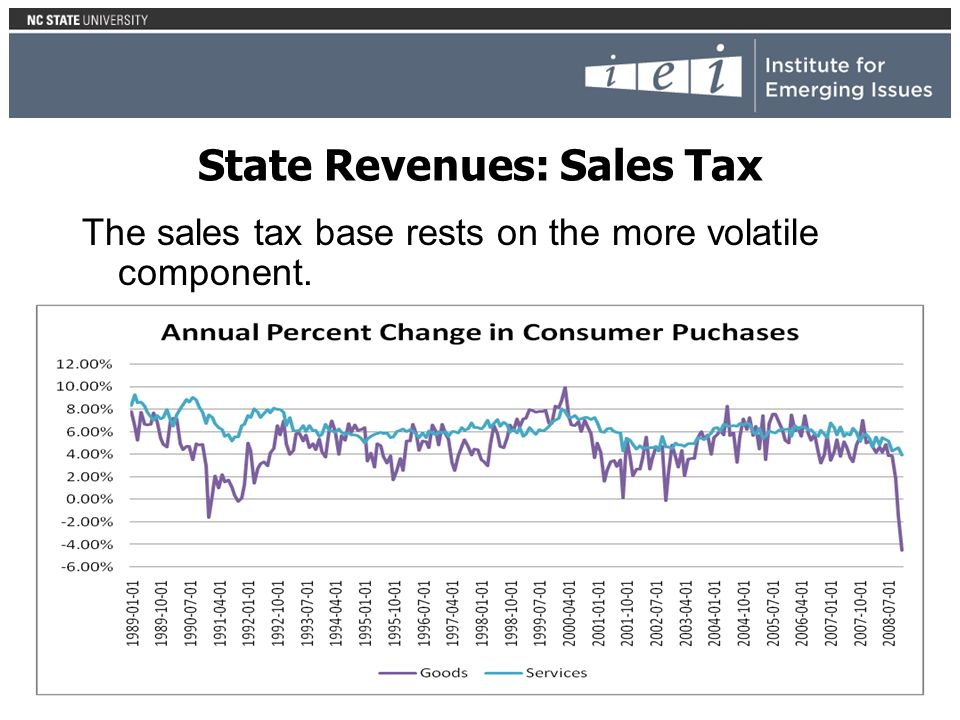 State Revenues: Sales Tax The sales tax base rests on the more volatile component.