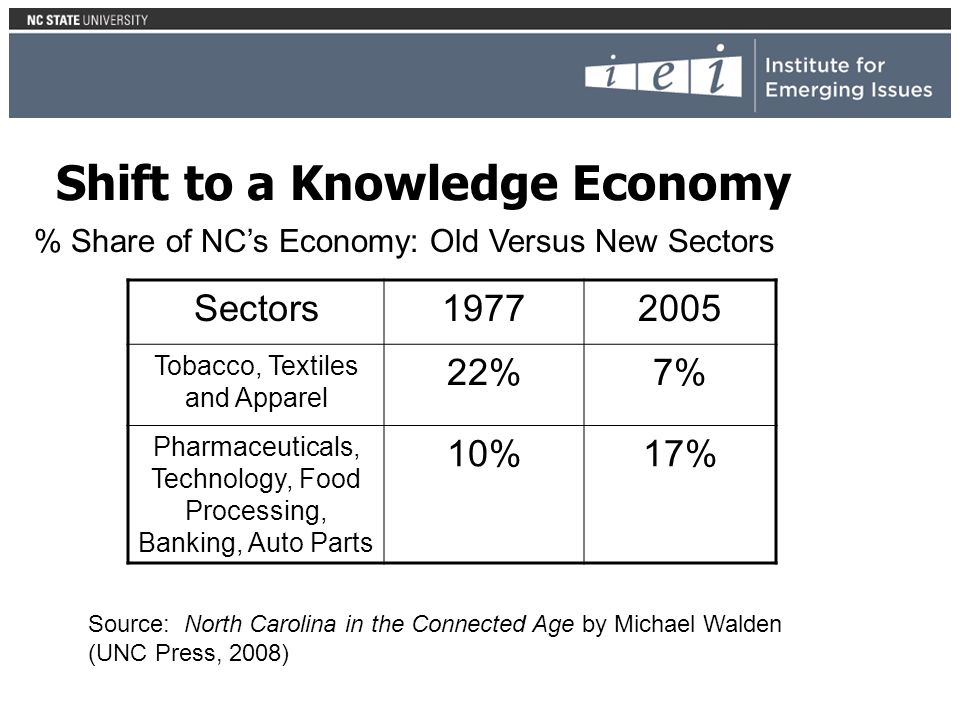 Shift to a Knowledge Economy Sectors Tobacco, Textiles and Apparel 22%7% Pharmaceuticals, Technology, Food Processing, Banking, Auto Parts 10%17% % Share of NCs Economy: Old Versus New Sectors Source: North Carolina in the Connected Age by Michael Walden (UNC Press, 2008)