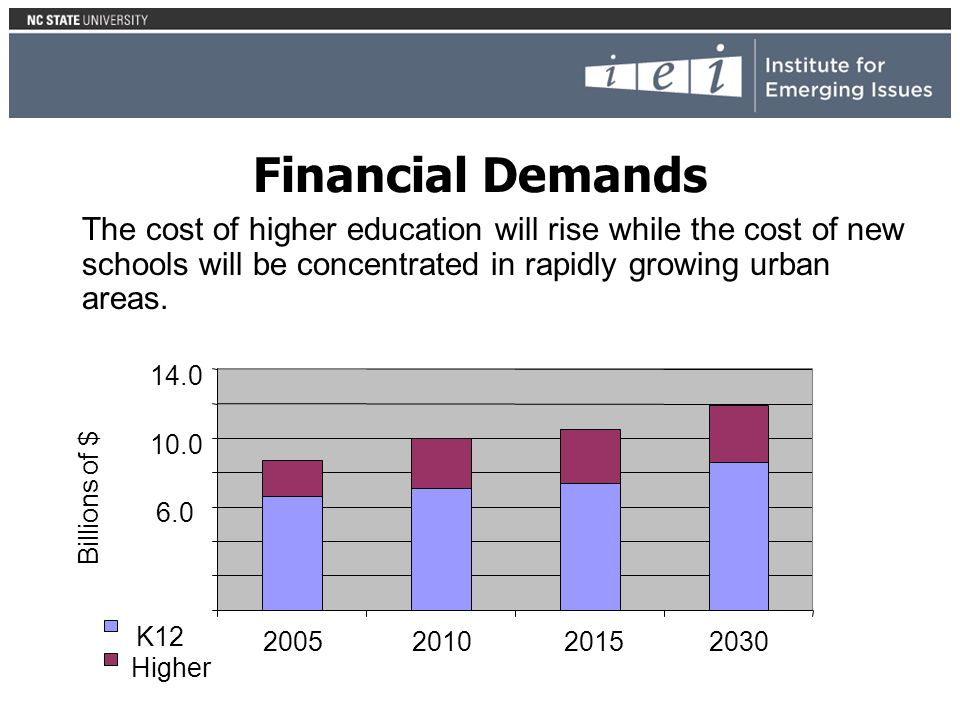 Financial Demands The cost of higher education will rise while the cost of new schools will be concentrated in rapidly growing urban areas.