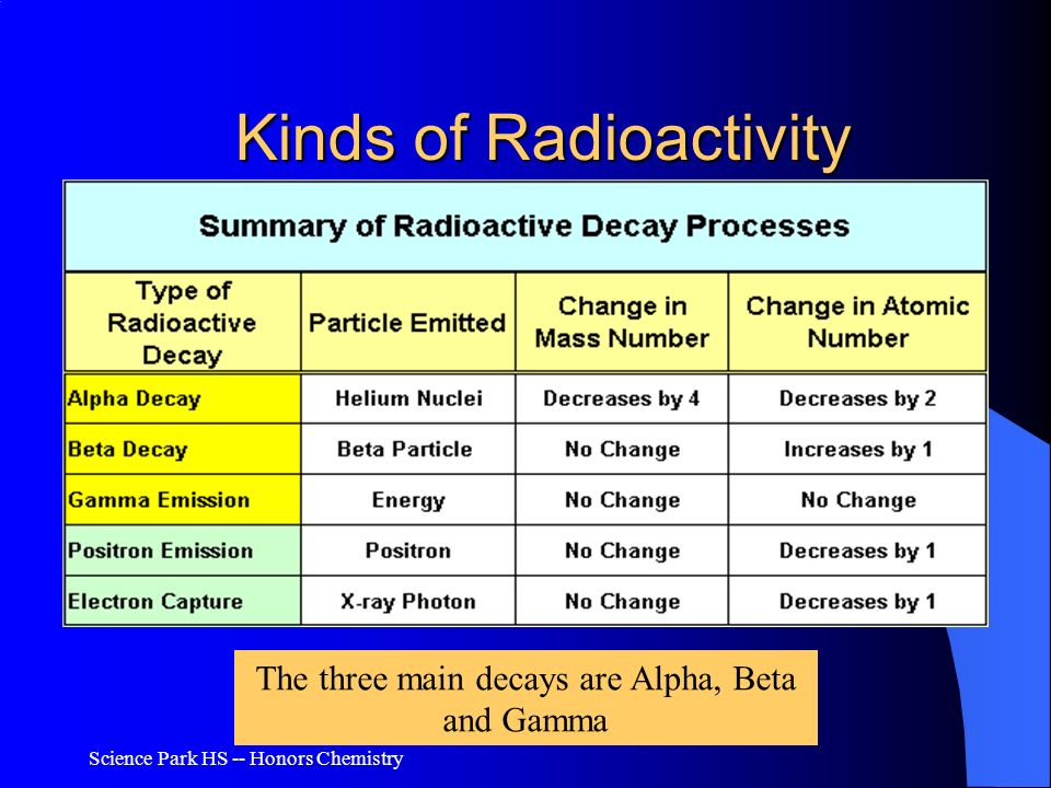 Science Park HS -- Honors Chemistry Kinds of Radioactivity The three main decays are Alpha, Beta and Gamma