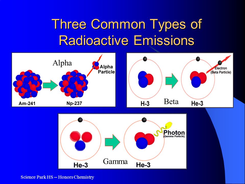 Science Park HS -- Honors Chemistry Three Common Types of Radioactive Emissions Alpha Beta Gamma