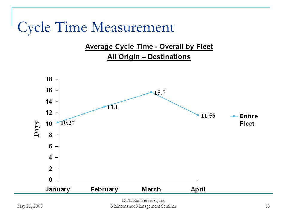 May 21, 2008 DTE Rail Services, Inc Maintenance Management Seminar 18 Average Cycle Time - Overall by Fleet All Origin – Destinations Cycle Time Measu