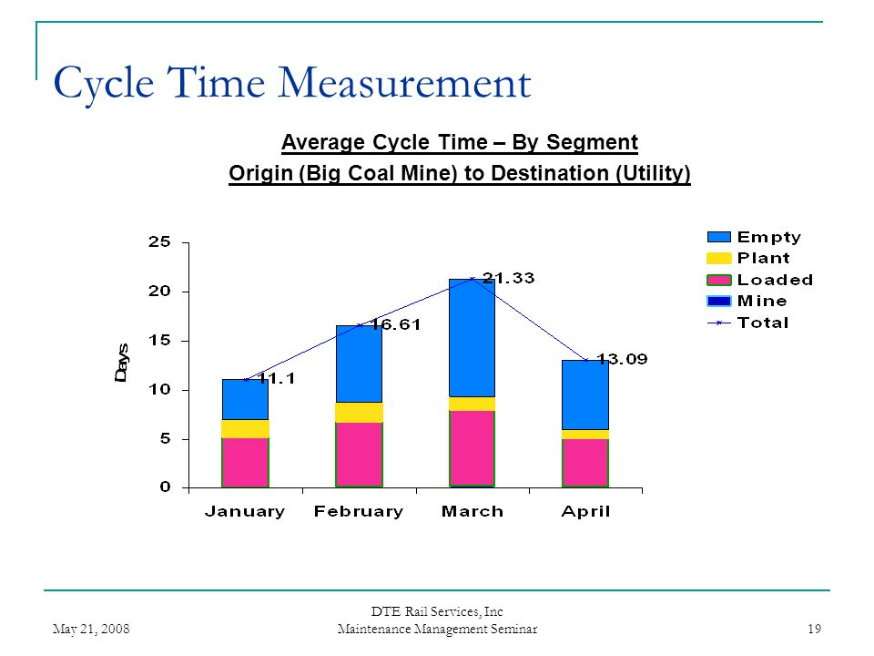 May 21, 2008 DTE Rail Services, Inc Maintenance Management Seminar 19 Average Cycle Time – By Segment Origin (Big Coal Mine) to Destination (Utility)