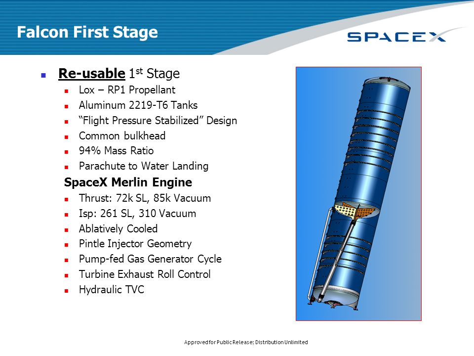 Approved for Public Release; Distribution Unlimited Falcon First Stage Re-usable 1 st Stage Lox – RP1 Propellant Aluminum 2219-T6 Tanks Flight Pressure Stabilized Design Common bulkhead 94% Mass Ratio Parachute to Water Landing SpaceX Merlin Engine Thrust: 72k SL, 85k Vacuum Isp: 261 SL, 310 Vacuum Ablatively Cooled Pintle Injector Geometry Pump-fed Gas Generator Cycle Turbine Exhaust Roll Control Hydraulic TVC