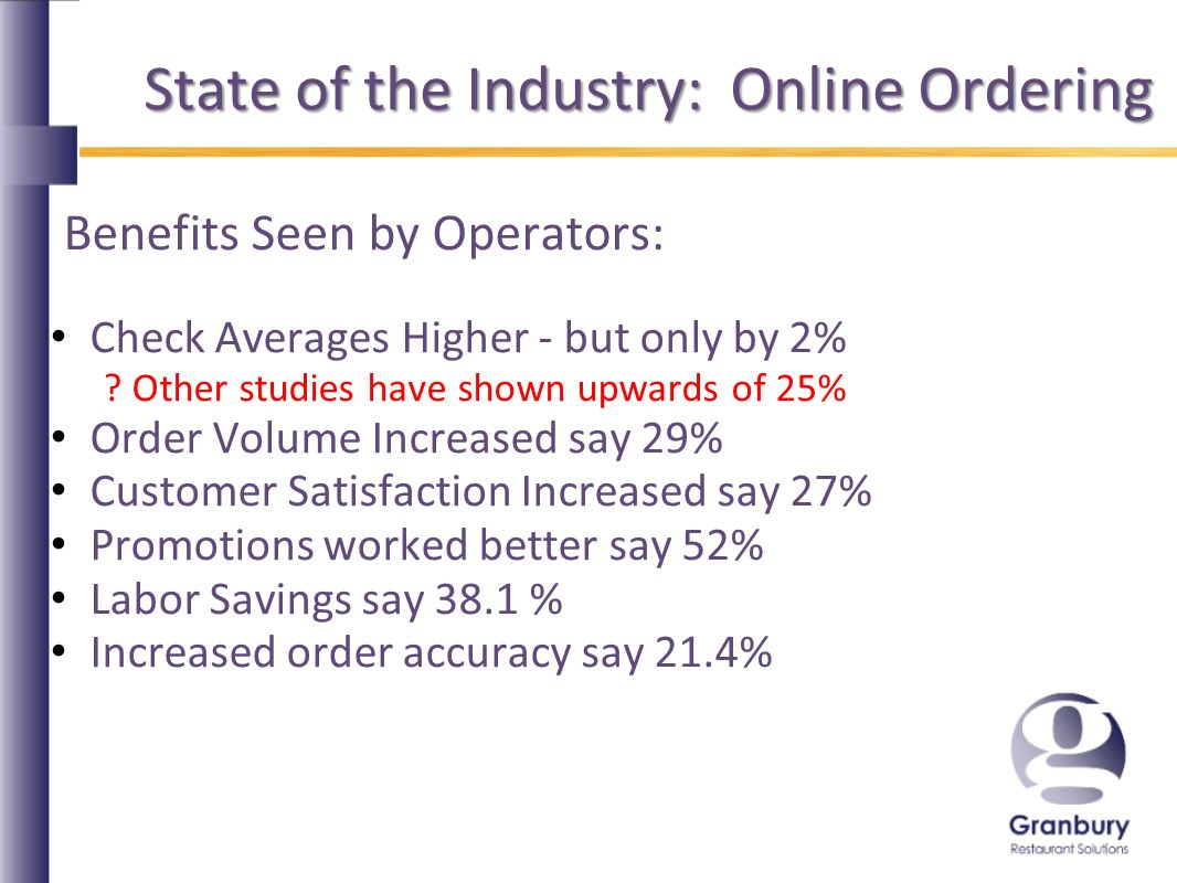 State of the Industry: Online Ordering