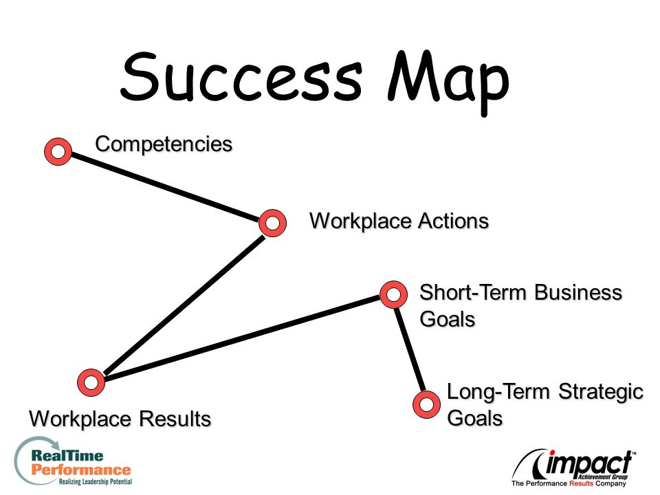 10 Success Map Competencies Workplace Actions Workplace Results Short-Term Business Goals Long-Term Strategic Goals