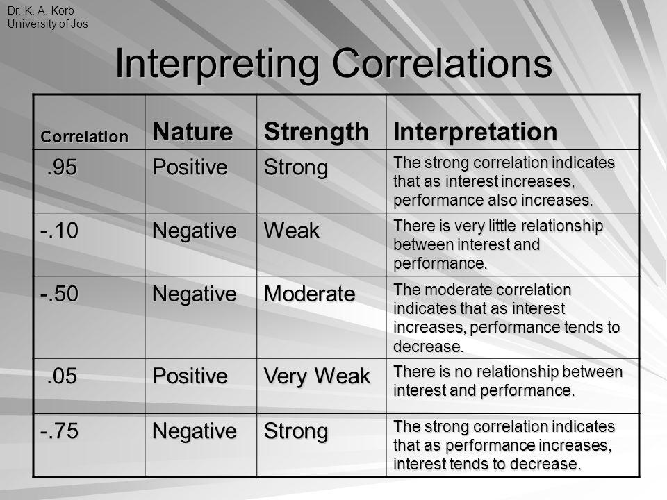 Interpreting Correlations CorrelationNatureStrengthInterpretation.95.95PositiveStrong The strong correlation indicates that as interest increases, per