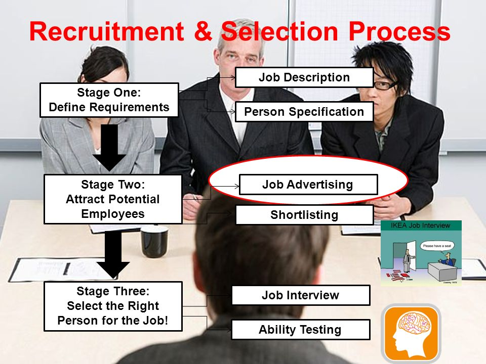 Recruitment & Selection Process Stage One: Define Requirements Stage Two: Attract Potential Employees Stage Three: Select the Right Person for the Job