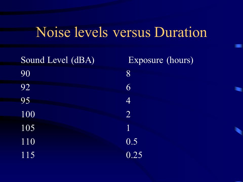 Hearing Protection Basics Noise induced hearing loss can occur with exposures >90 dBA A hearing conservation program becomes a requirement at exposure