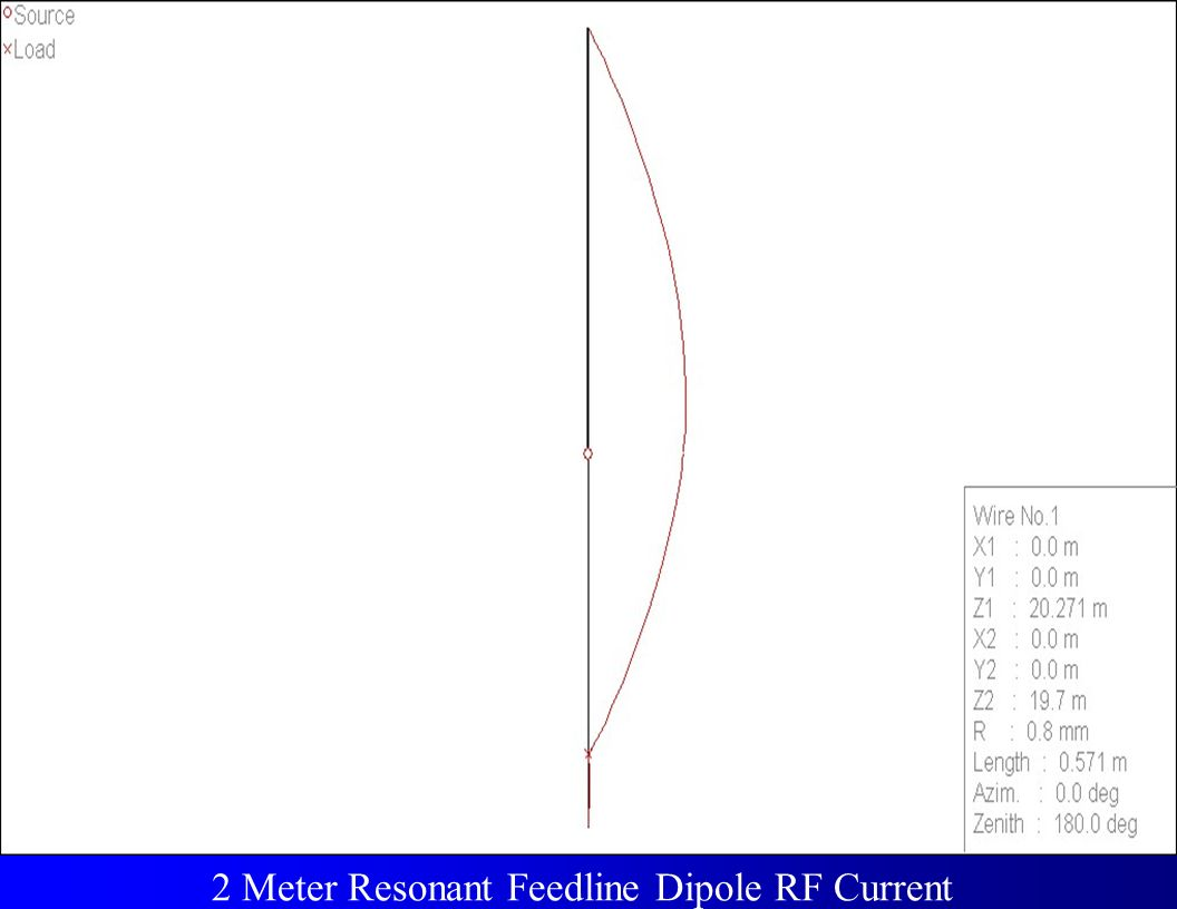 Circuit Definitions 2 Meter Resonant Feedline Dipole RF Current